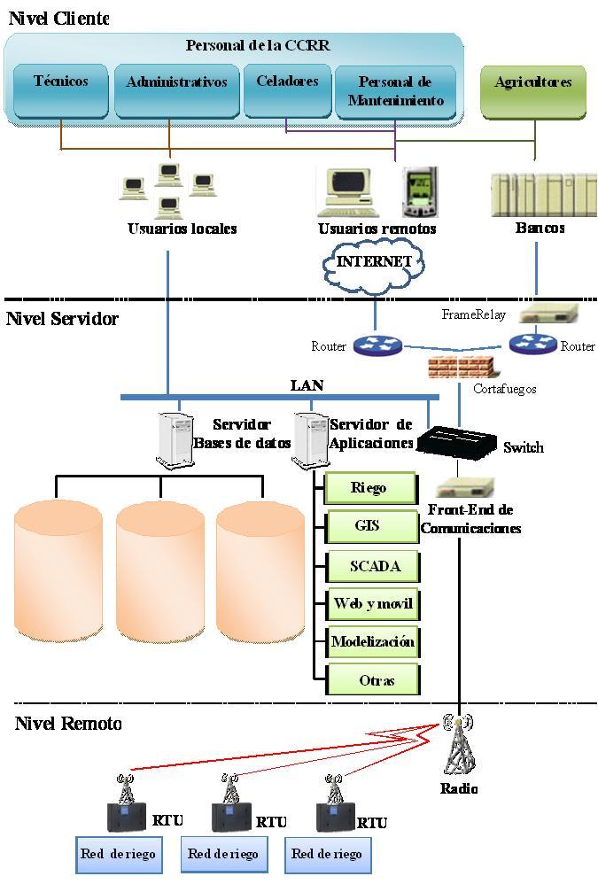Arquitectura sistema de gestión