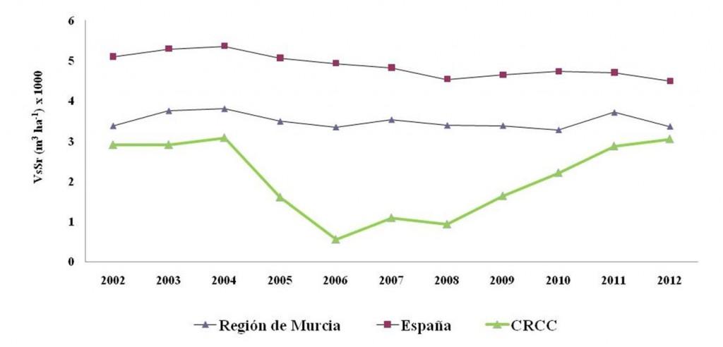 Comparativa del volumen suministrado por ha con la R. Murcia y España