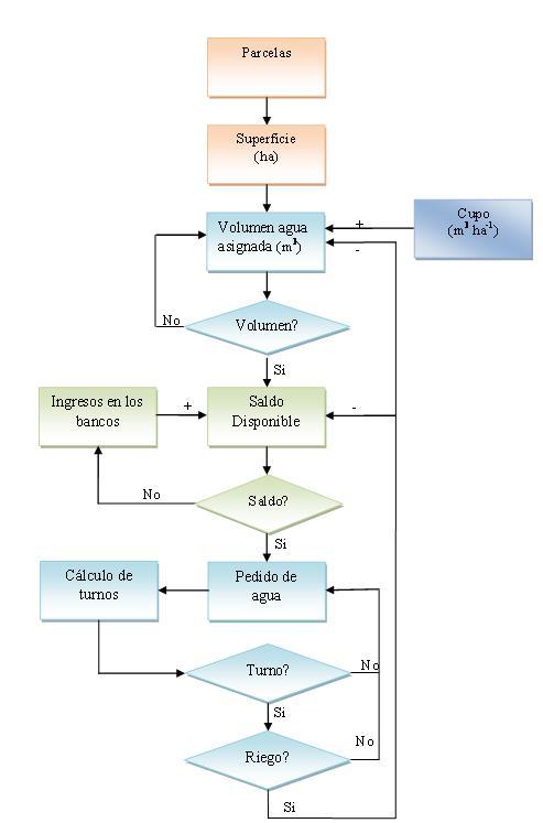 Diagrama distribucion agua
