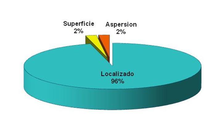 Distribución del sistema de riego en la Comunidad de Regantes del Campo de Cartagena