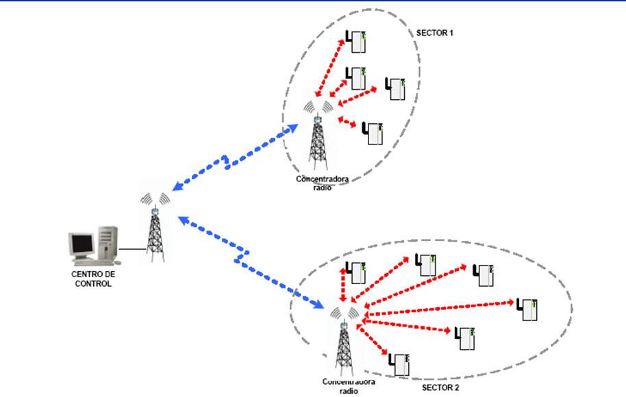 Esquema básico de comunicación con las unidades de campo (RTUs)