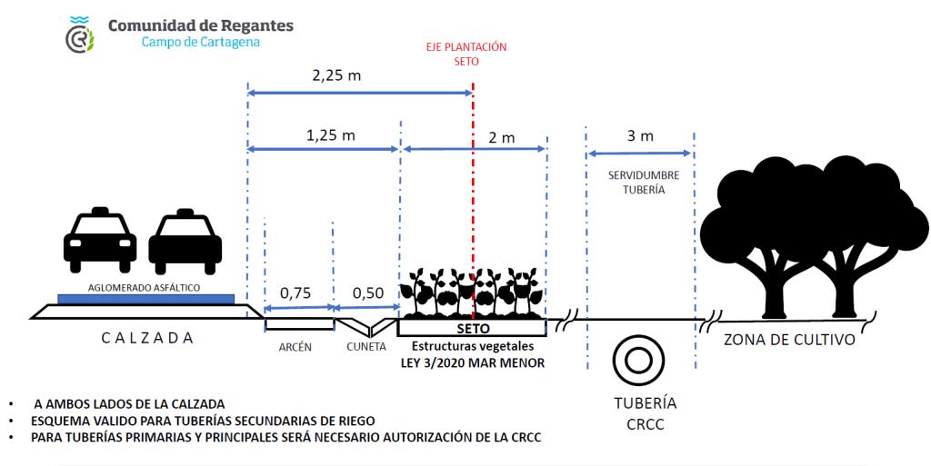 Setos CRCC